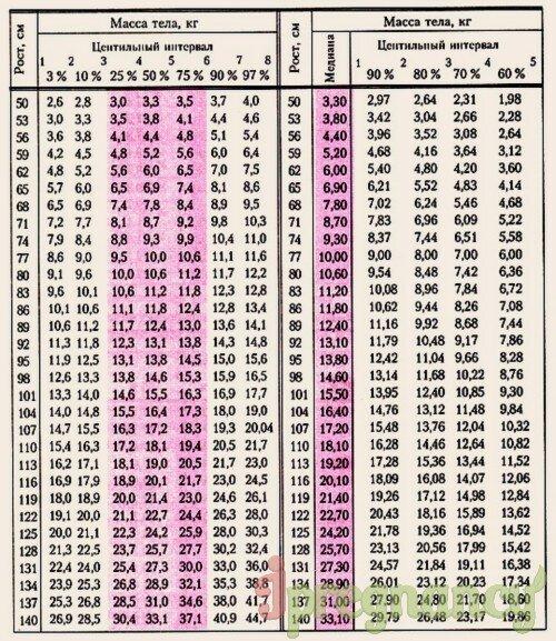 таблица «Соотношение массы и роста»